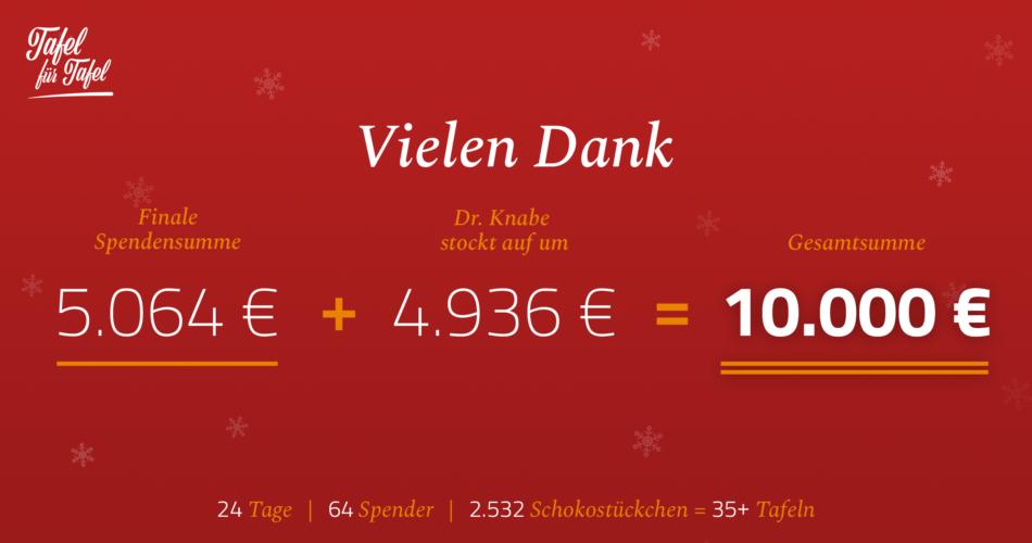 10.000 € für die Tafel Potsdam